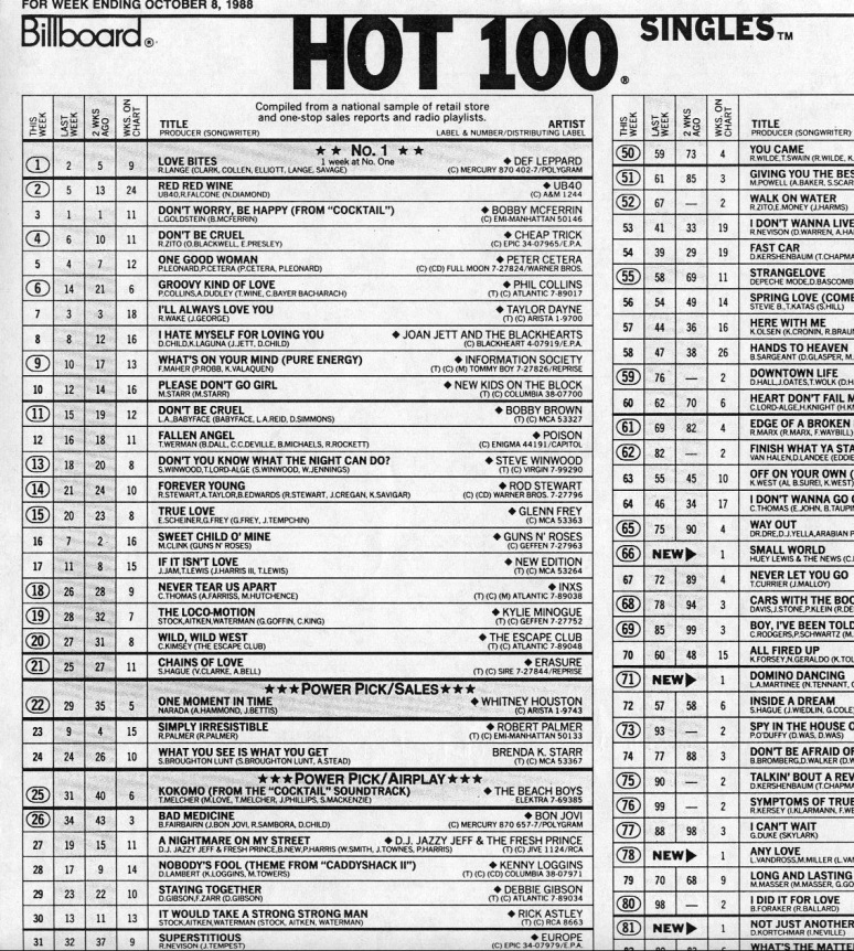 Updates weekly top 40 for Best music 1988